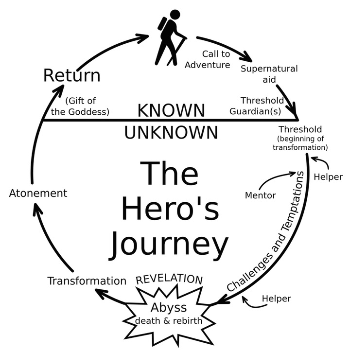 2000px-Heroesjourney